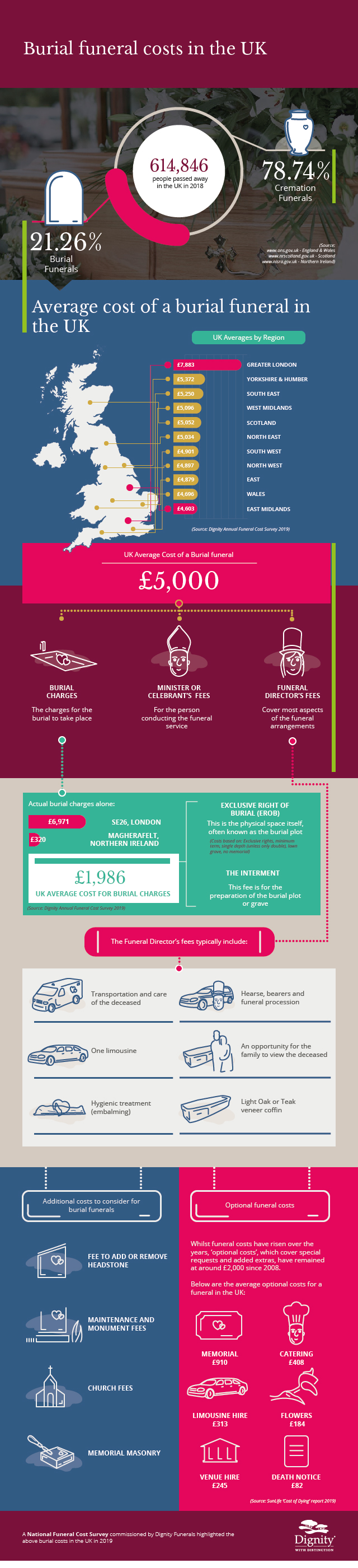 Burial costs infographic 2020 | Dignity Funerals