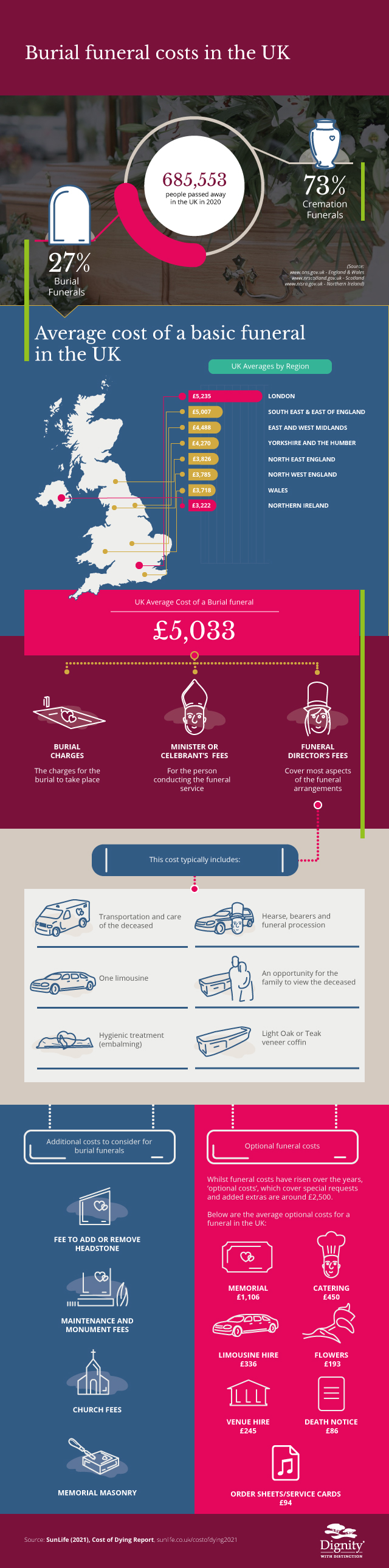 Burial costs in the UK 2020 | Dignity Funerals